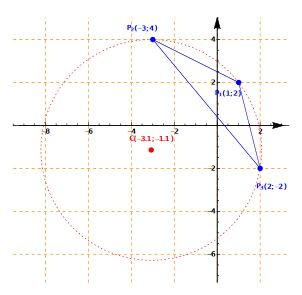 Cartesian plane: Circumference of a Triangle