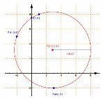 Analytic Geometry: Circumference passing through 3 Points