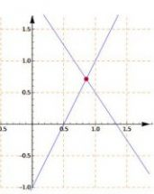 Analytic Geometry: Intersection between two straight Lines