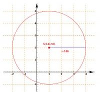 Cartesian plane: Calculation of the equation of the circumference given center and radius
