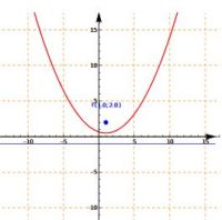 cartesian plane: Parabola given Focus and Directrix
