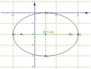 Study of the equation of a conic: Ellipse with axes parallel to the Cartesian axes