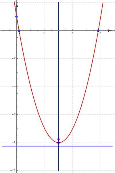 Study of the equation of a conic: Parabola with axis parallel to the y axis