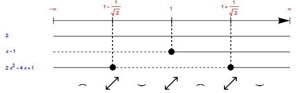 grafico-studio-segno-derivata-seconda-1